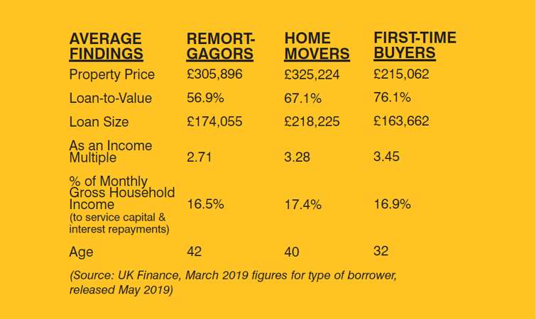 Facts about Residential Borrowers - The Mortgage Brain